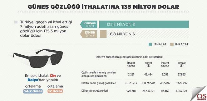Güneş gözlüğüne 135 milyon dolar harcadık
